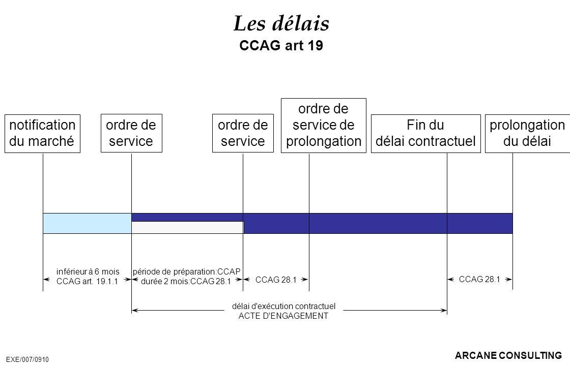 ARCANE CONSULTING Les délais CCAG art 19 ordre de service inférieur à 6 mois CCAG art. 19.1.1 période de préparation:CCAP durée 2 mois:CCAG 28.1 Fin d