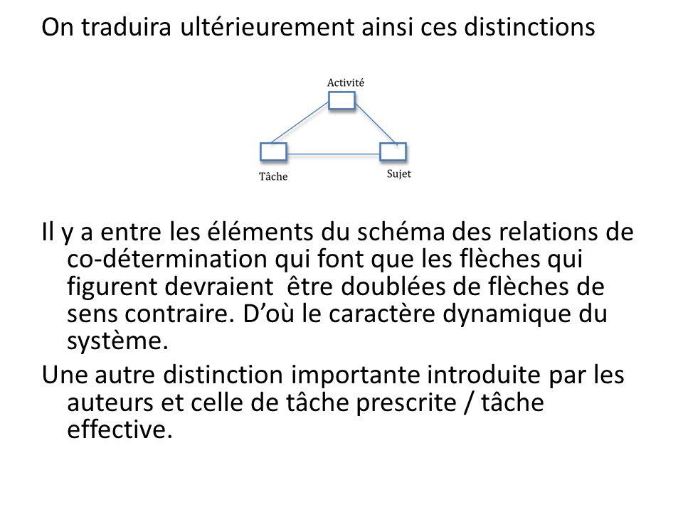 On traduira ultérieurement ainsi ces distinctions Il y a entre les éléments du schéma des relations de co-détermination qui font que les flèches qui f