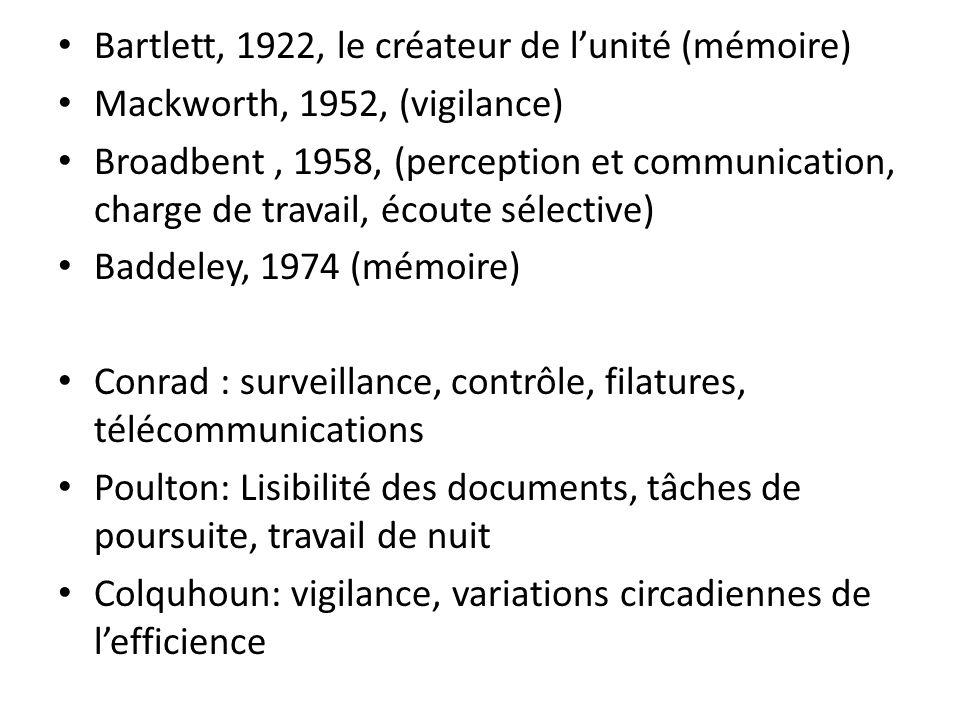 Bartlett, 1922, le créateur de lunité (mémoire) Mackworth, 1952, (vigilance) Broadbent, 1958, (perception et communication, charge de travail, écoute