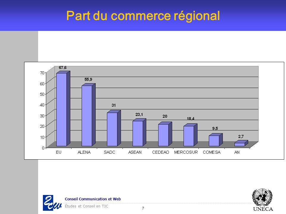 18 Conseil Communication et Web Études et Conseil en TIC UNECA Le e-Commerce UNECA - La majorité des pays dAfrique du Nord ont intégré le commerce électronique à leurs stratégies TIC.