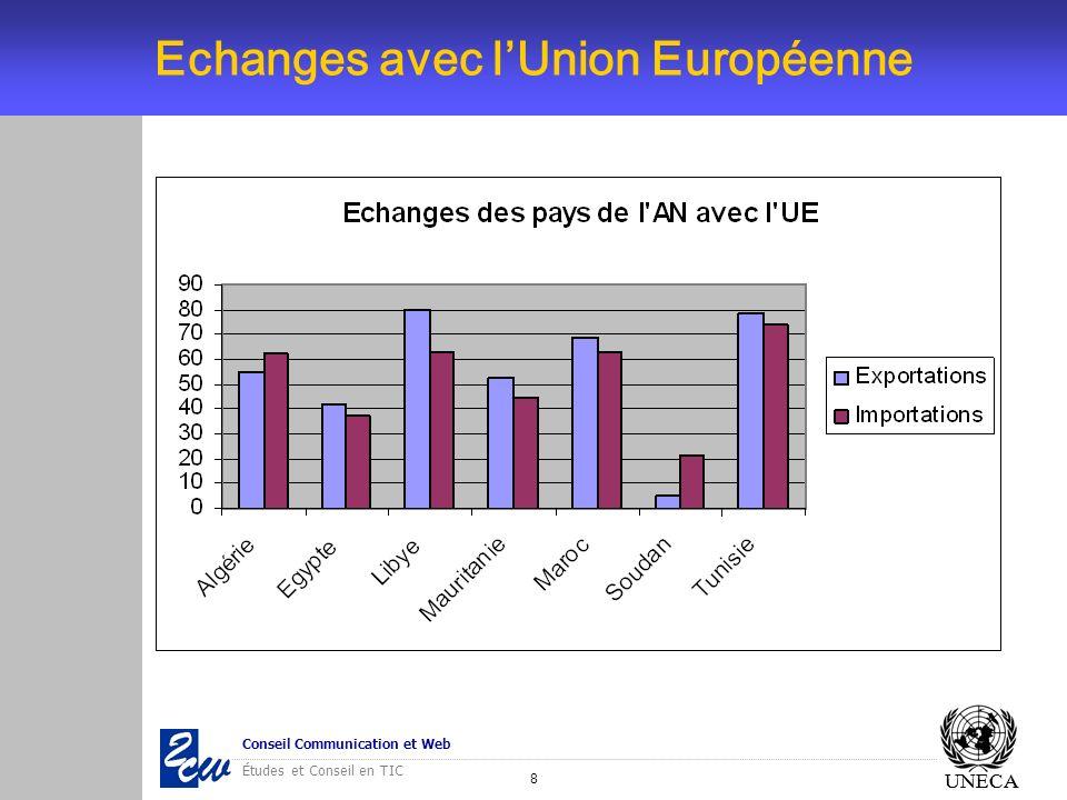 8 Conseil Communication et Web Études et Conseil en TIC UNECA Echanges avec lUnion Européenne UNECA