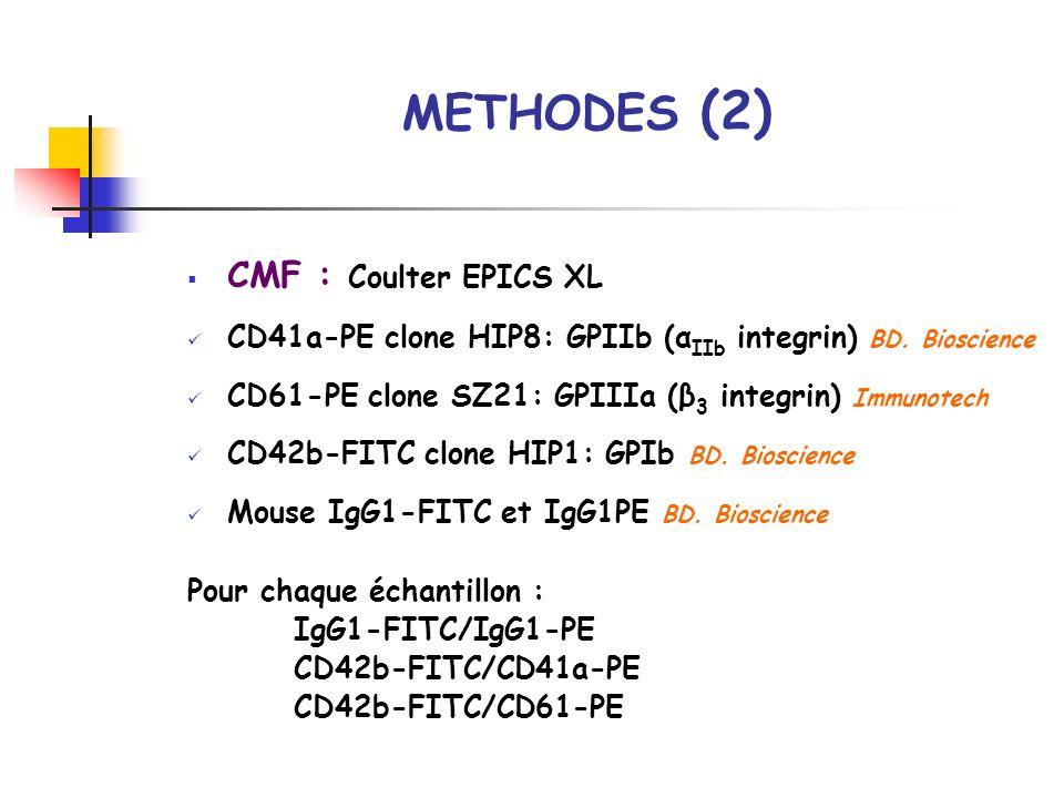 METHODES (2) CMF : Coulter EPICS XL CD41a-PE clone HIP8: GPIIb (α IIb integrin) BD. Bioscience CD61-PE clone SZ21: GPIIIa (β 3 integrin) Immunotech CD