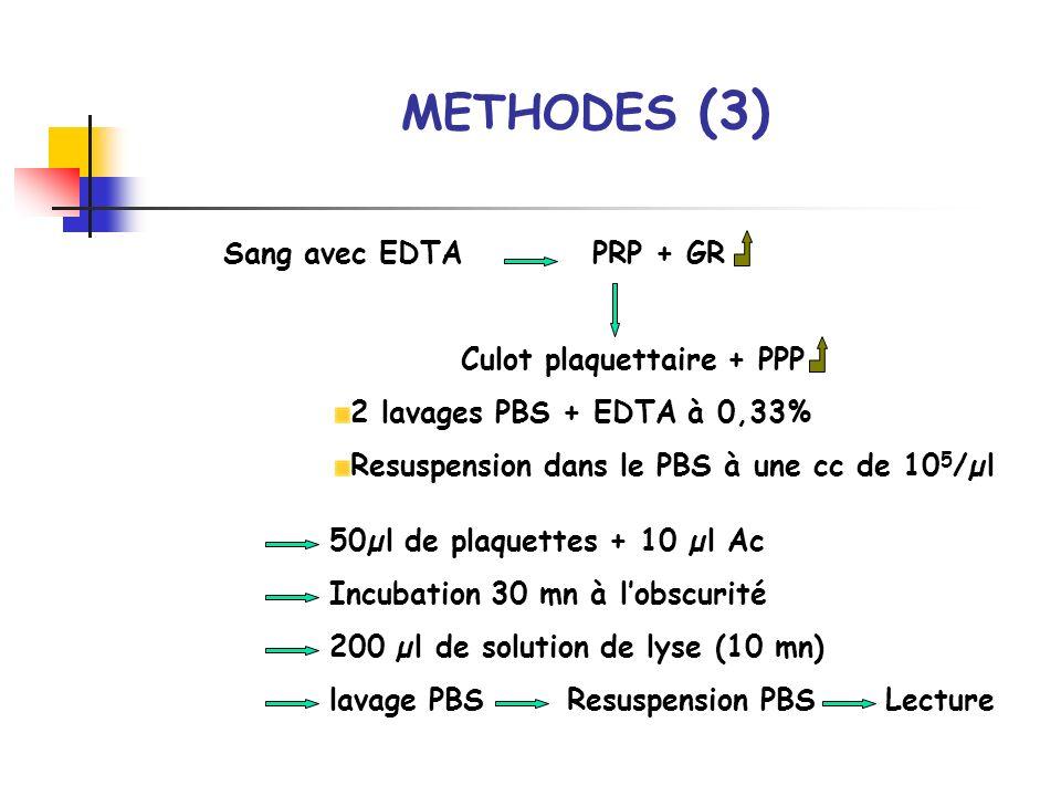 METHODES (3) Sang avec EDTA PRP + GR Culot plaquettaire + PPP 2 lavages PBS + EDTA à 0,33% Resuspension dans le PBS à une cc de 10 5 /µl 50µl de plaqu