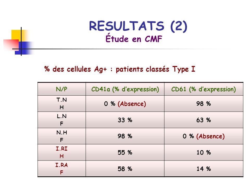 % des cellules Ag+ : patients classés Type I Étude en CMF N/PCD41a (% dexpression)CD61 (% dexpression) T.N H 0 % (Absence)98 % L.N F 33 %63 % N.H F 98