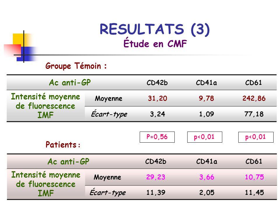 Ac anti-GP CD42bCD41aCD61 Intensité moyenne de fluorescence IMF Moyenne31,209,78242,86 Écart-type3,241,0977,18 Étude en CMF Ac anti-GP CD42bCD41aCD61