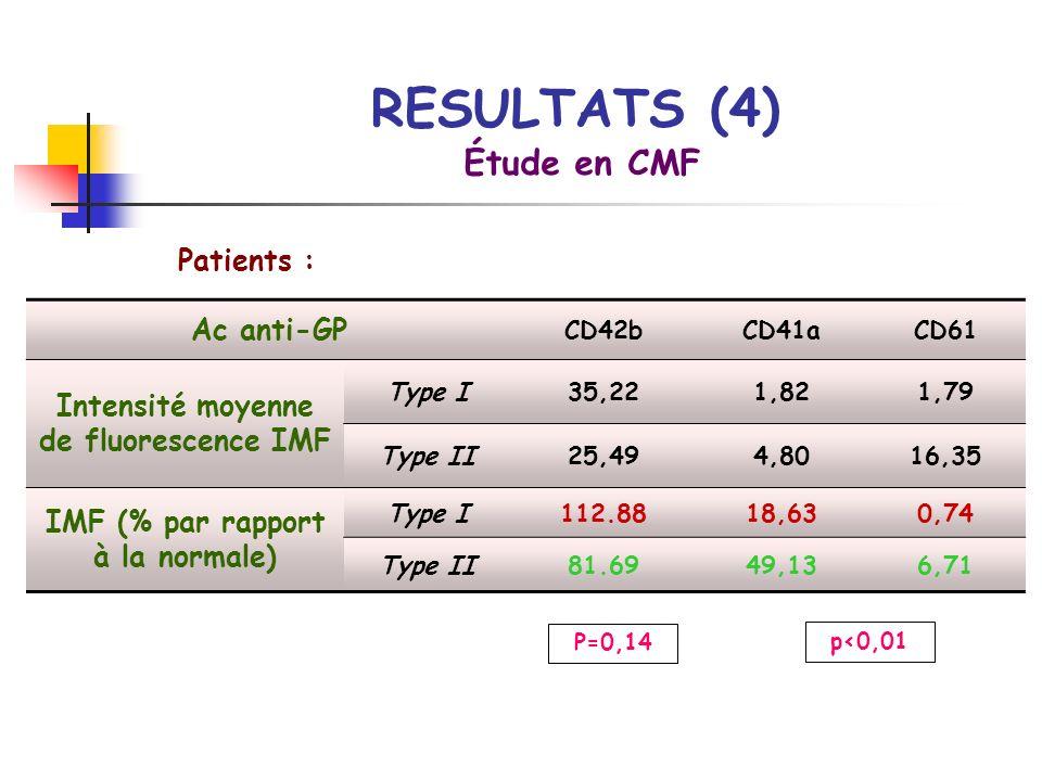 Patients : Étude en CMF Ac anti-GP CD42bCD41aCD61 Intensité moyenne de fluorescence IMF Type I35,221,821,79 Type II25,494,8016,35 IMF (% par rapport à