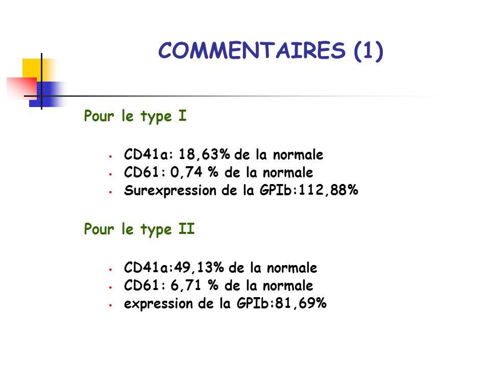Pour le type I CD41a: 18,63% de la normale CD61: 0,74 % de la normale Surexpression de la GPIb:112,88% Pour le type II CD41a:49,13% de la normale CD61