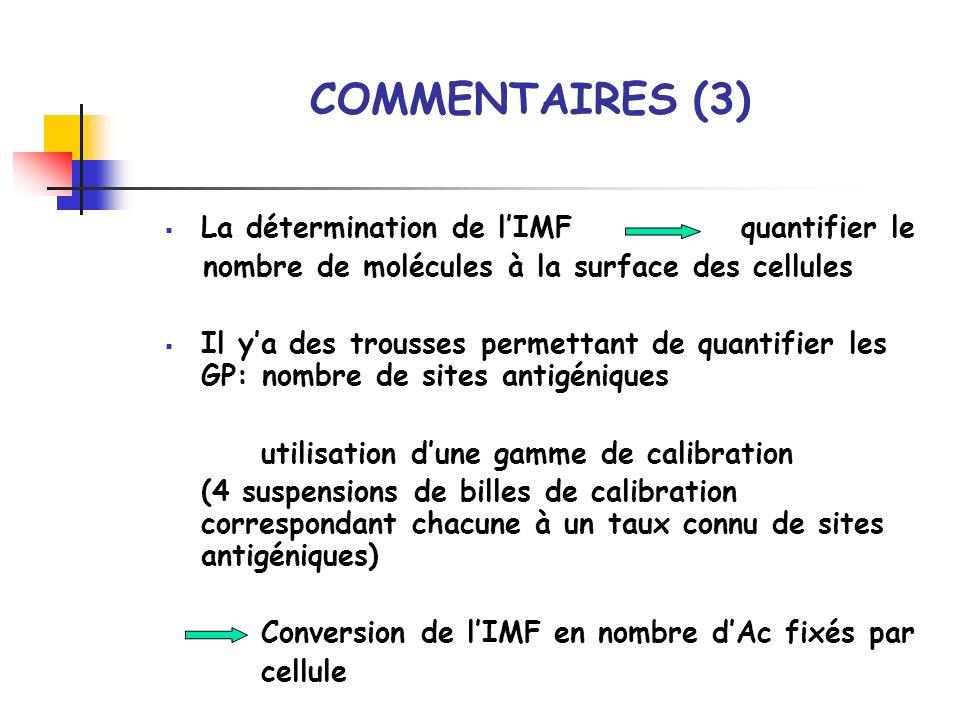 La détermination de lIMF quantifier le nombre de molécules à la surface des cellules Il ya des trousses permettant de quantifier les GP: nombre de sit