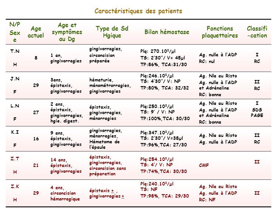N/P Sex e Age actuel Age et symptômes au Dg Type de Sd Hgique Bilan hémostase Fonctions plaquettaires Classifi -cation T.N H 8 1 an, gingivorragies gi