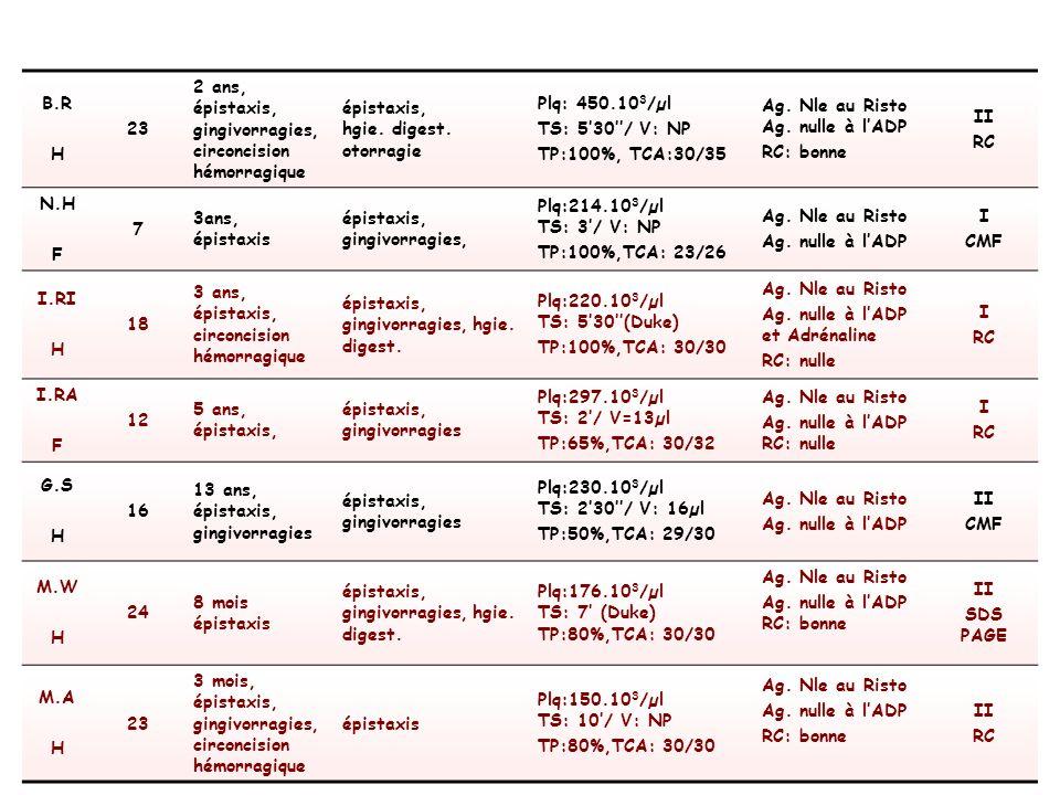 METHODES (1) Pour ces 2 groupes : Prélèvements : 2 tubes sur citrate de sodium 1 tube sur EDTA Agrégation plaquettaire : Chrono-Log 500VS Méthode optique Sur PRP ADP : 20µM Collagène : 5µg Acide arachidonique (AA) : 2mM Ristocétine : 1,25 µg