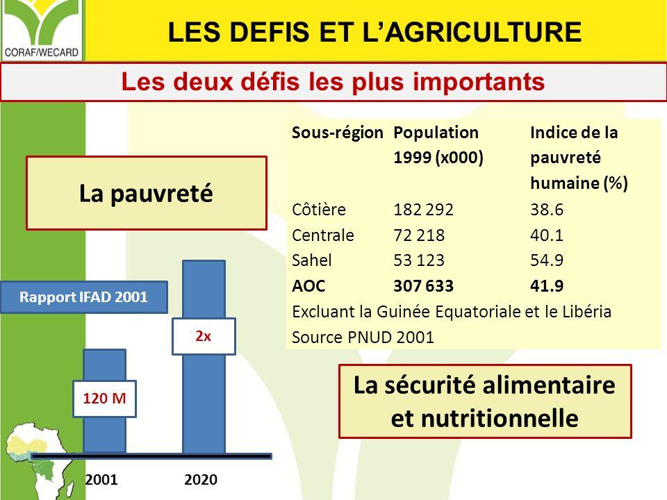 Les deux défis les plus importants Sous-région Population 1999 (x000) Indice de la pauvreté humaine (%) Côtière182 29238.6 Centrale72 21840.1 Sahel53