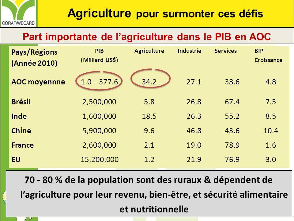 Pays/Régions (Année 2010) PIB (Milliard US$) AgricultureIndustrieServices BIP Croissance AOC moyennne1.0 – 377.634.227.138.64.8 Brésil2,500,0005.826.8