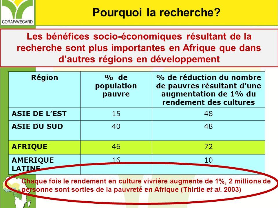 Les bénéfices socio-économiques résultant de la recherche sont plus importantes en Afrique que dans dautres régions en développement Région% de popula