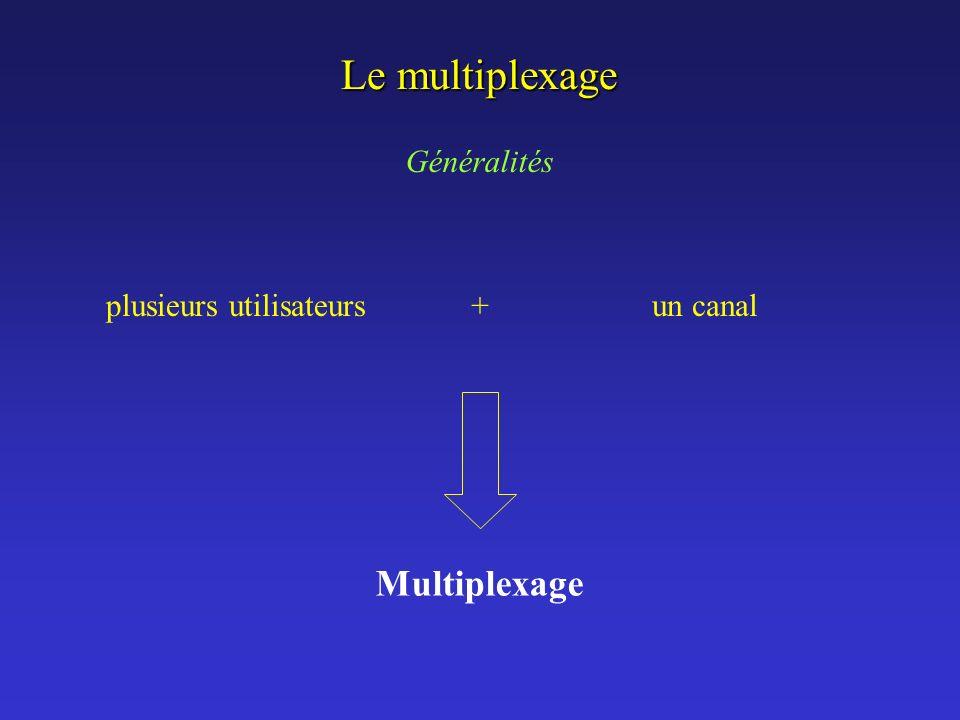 Le multiplexage Généralités plusieurs utilisateurs un canal Multiplexage +