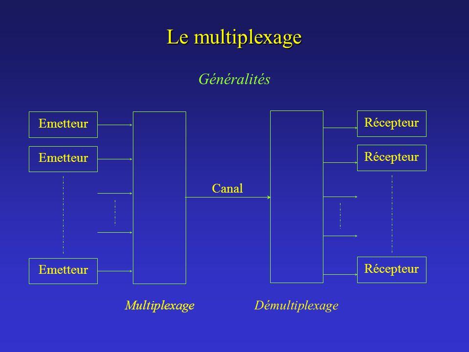Le multiplexage Généralités Multiplexage Emetteur Récepteur Démultiplexage Canal