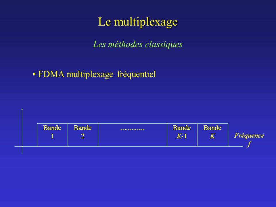 Le multiplexage Les méthodes classiques FDMA multiplexage fréquentiel Bande 1 Bande 2 Bande K-1 Bande K ……….. Fréquence f