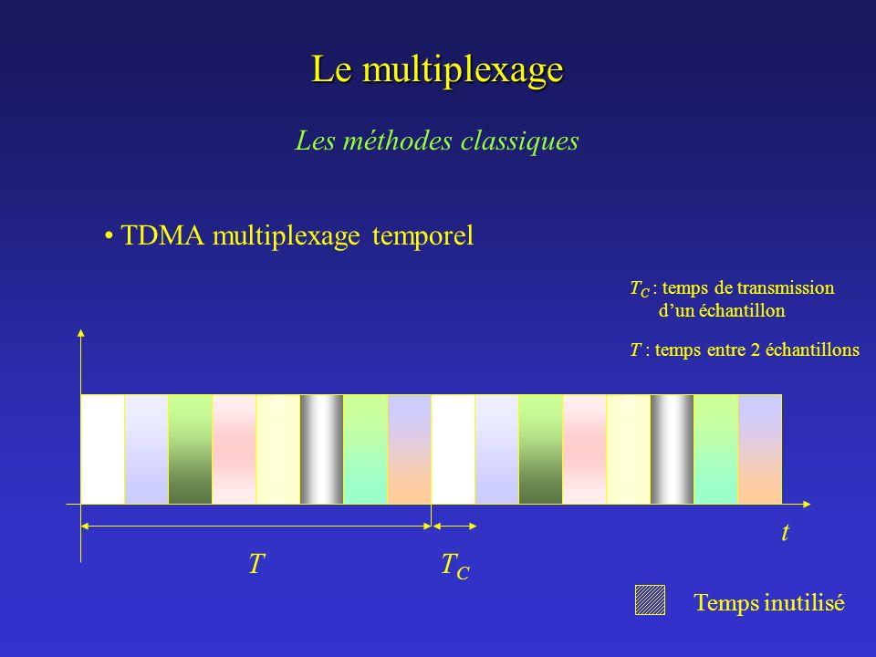 Le multiplexage Les méthodes classiques TDMA multiplexage temporel T C : temps de transmission dun échantillon T : temps entre 2 échantillons TTCTC Te