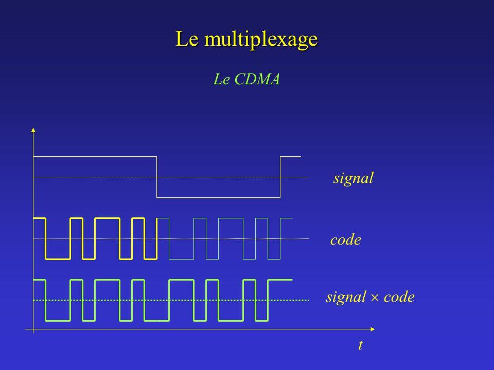 Le multiplexage Le CDMA signal code signal code t