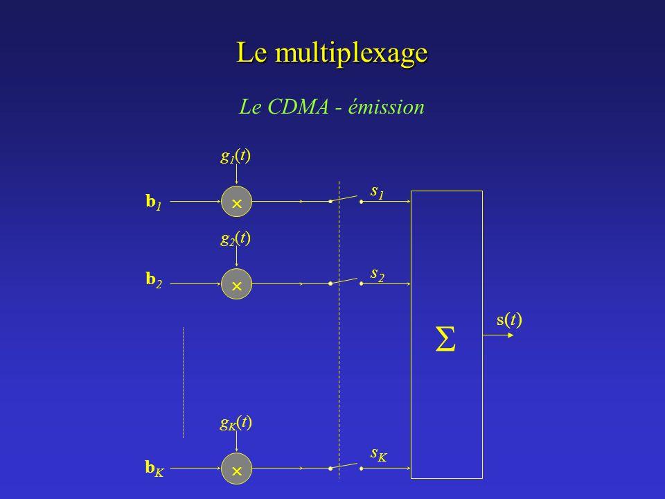 Le multiplexage Le CDMA - émission s1s1 s2s2 sKsK g1(t)g1(t) g2(t)g2(t) gK(t)gK(t) b1b1 b2b2 bKbK s(t)