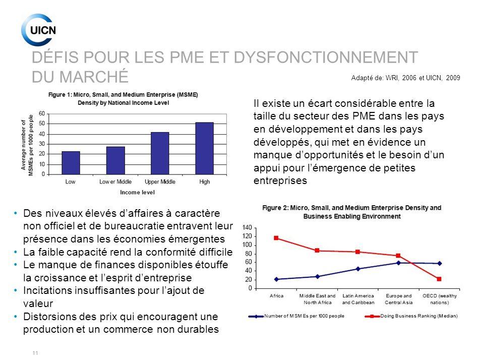 11 DÉFIS POUR LES PME ET DYSFONCTIONNEMENT DU MARCHÉ Adapté de: WRI, 2006 et UICN, 2009 Il existe un écart considérable entre la taille du secteur des