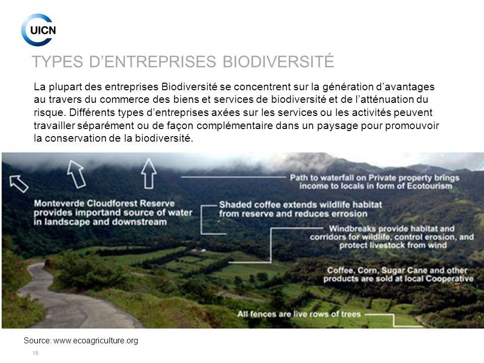 15 TYPES DENTREPRISES BIODIVERSITÉ La plupart des entreprises Biodiversité se concentrent sur la génération davantages au travers du commerce des bien