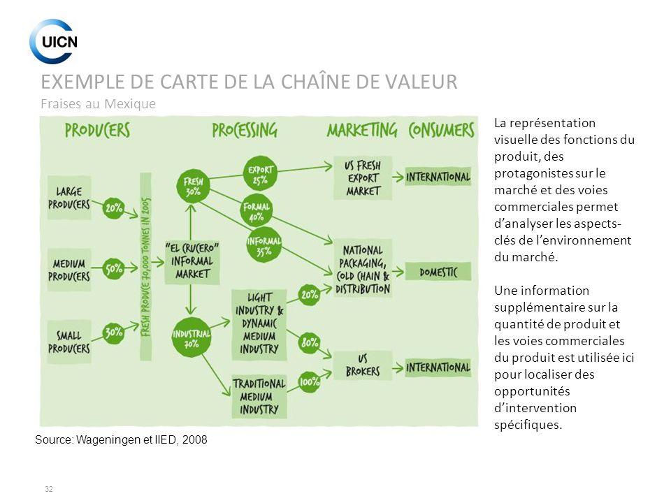32 EXEMPLE DE CARTE DE LA CHAÎNE DE VALEUR Fraises au Mexique Source: Wageningen et IIED, 2008 La représentation visuelle des fonctions du produit, de