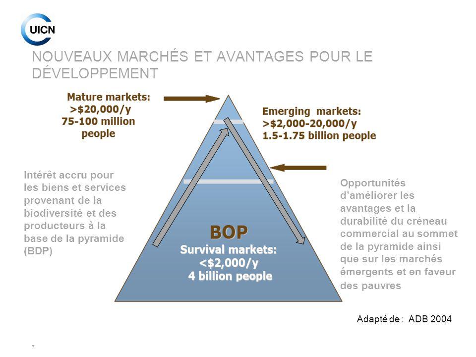7 NOUVEAUX MARCHÉS ET AVANTAGES POUR LE DÉVELOPPEMENT Adapté de : ADB 2004 Intérêt accru pour les biens et services provenant de la biodiversité et de