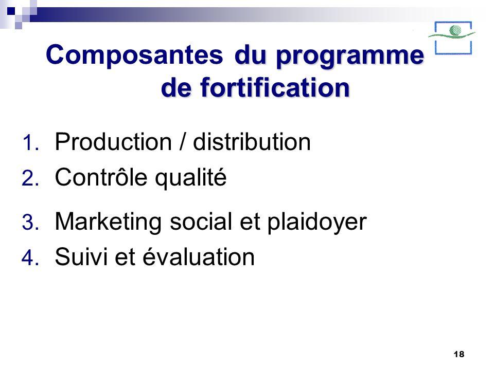 18 du programme de fortification Composantes du programme de fortification 1. Production / distribution 2. Contrôle qualité 3. Marketing social et pla