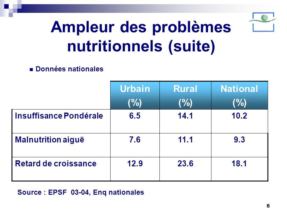 6 Ampleur des problèmes nutritionnels (suite) Urbain (%) Rural (%) National (%) Insuffisance Pondérale6.514.110.2 Malnutrition aiguë7.611.19.3 Retard