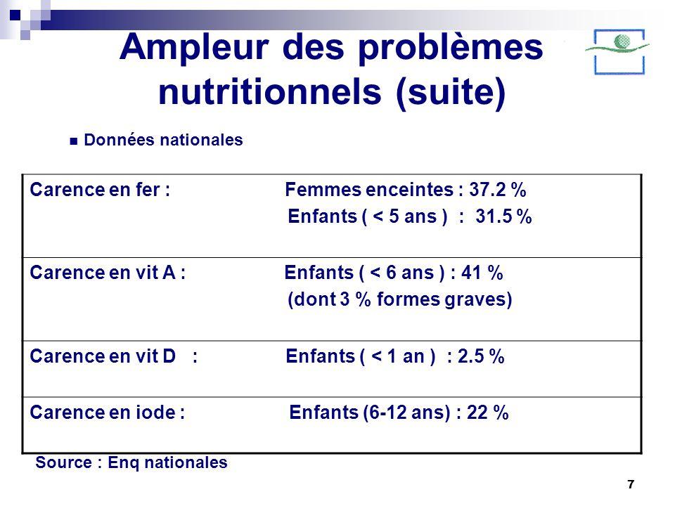 7 Ampleur des problèmes nutritionnels (suite) Carence en fer : Femmes enceintes : 37.2 % Enfants ( < 5 ans ) : 31.5 % Carence en vit A : Enfants ( < 6