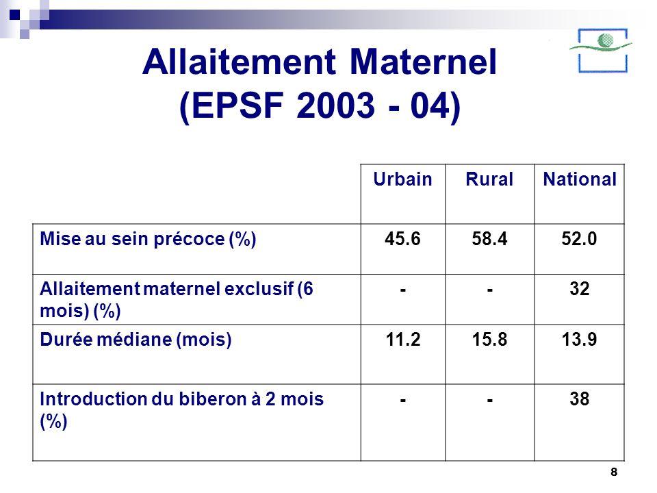 8 Allaitement Maternel (EPSF 2003 - 04) UrbainRuralNational Mise au sein précoce (%)45.658.452.0 Allaitement maternel exclusif (6 mois) (%) --32 Durée