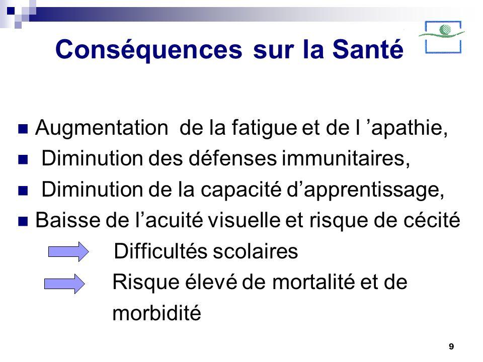 9 Conséquences sur la Santé Augmentation de la fatigue et de l apathie, Diminution des défenses immunitaires, Diminution de la capacité dapprentissage