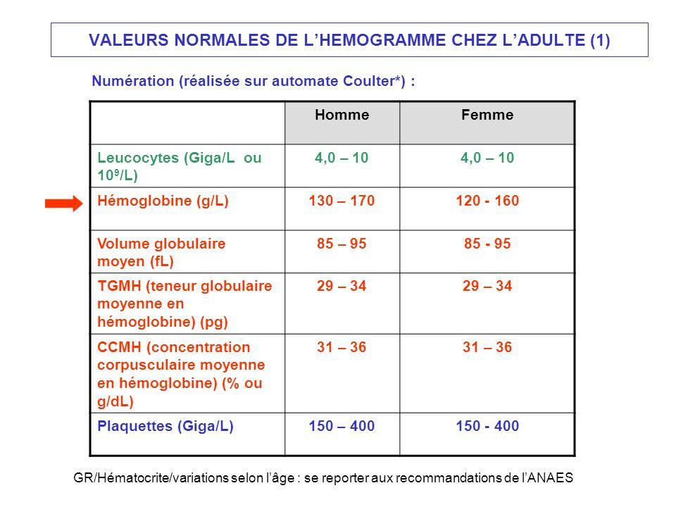 VALEURS NORMALES DE LHEMOGRAMME CHEZ LADULTE (1) HommeFemme Leucocytes (Giga/L ou 10 9 /L) 4,0 – 10 Hémoglobine (g/L)130 – 170120 - 160 Volume globula