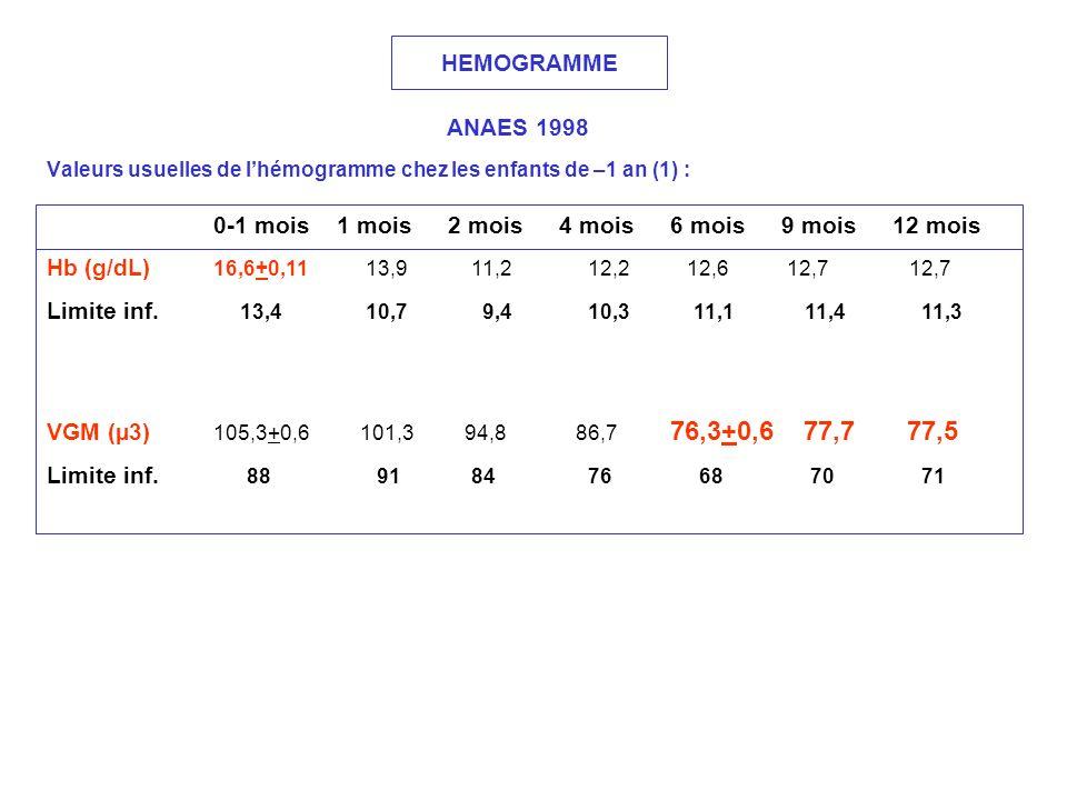HEMOGRAMME ANAES 1998 Valeurs usuelles de lhémogramme chez les enfants de –1 an (1) : 0-1 mois 1 mois 2 mois 4 mois 6 mois 9 mois 12 mois Hb (g/dL) 16
