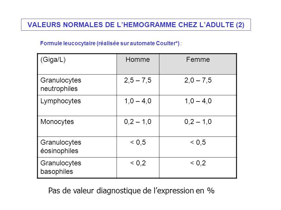 VALEURS NORMALES DE LHEMOGRAMME CHEZ LADULTE (2) Formule leucocytaire (réalisée sur automate Coulter*) : (Giga/L)HommeFemme Granulocytes neutrophiles