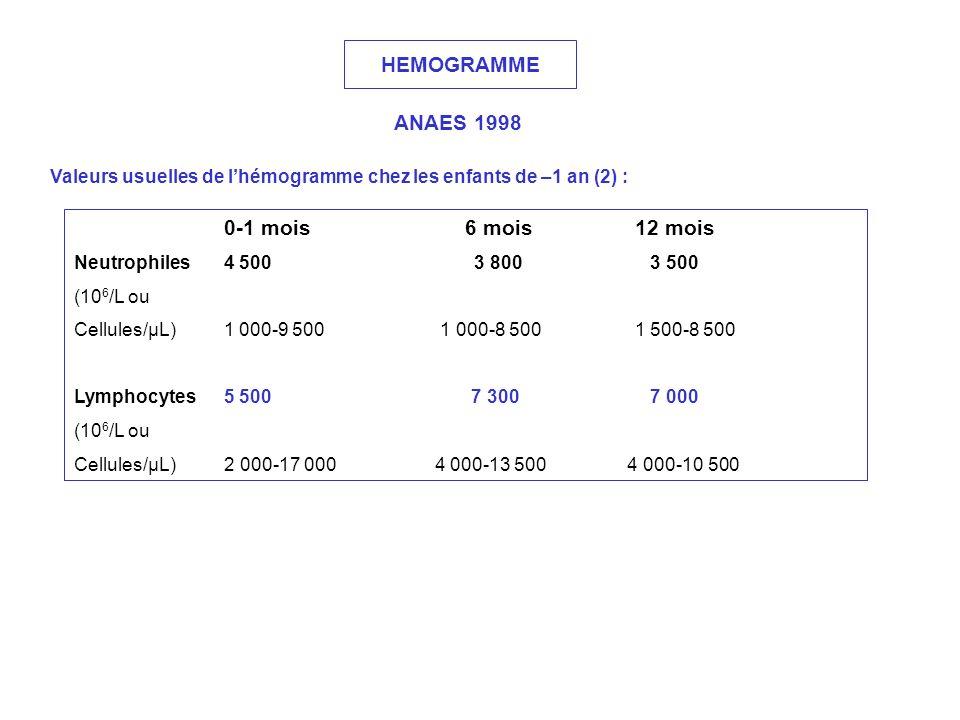 HEMOGRAMME ANAES 1998 Valeurs usuelles de lhémogramme chez les enfants de –1 an (2) : 0-1 mois 6 mois 12 mois Neutrophiles4 500 3 800 3 500 (10 6 /L o