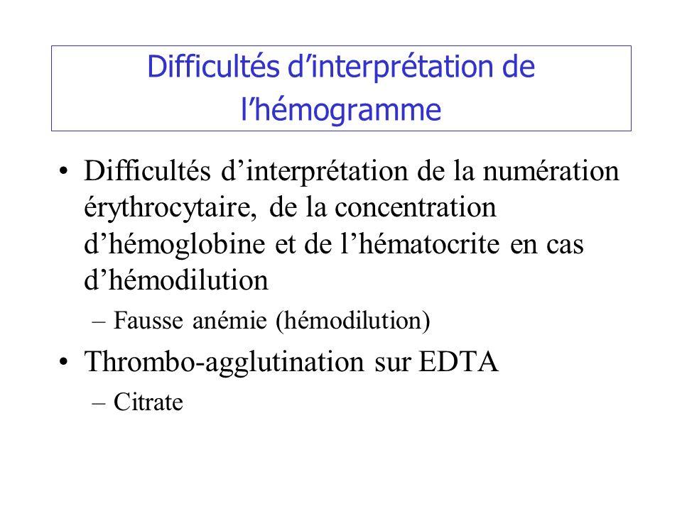 Difficultés dinterprétation de lhémogramme Difficultés dinterprétation de la numération érythrocytaire, de la concentration dhémoglobine et de lhémato