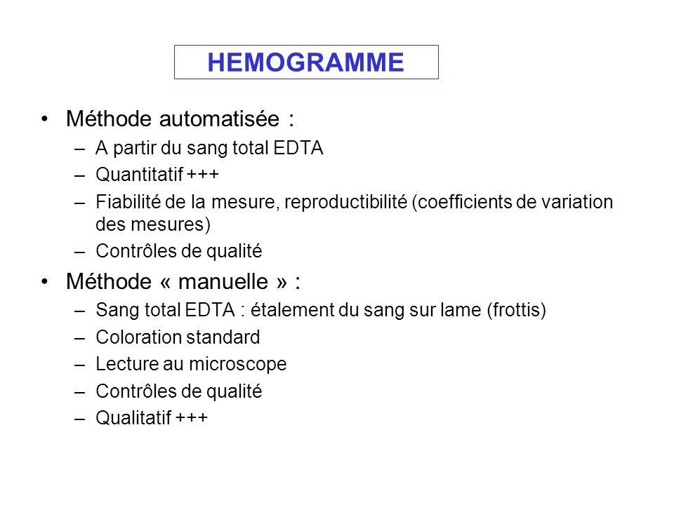 HEMOGRAMME Méthode automatisée : –A partir du sang total EDTA –Quantitatif +++ –Fiabilité de la mesure, reproductibilité (coefficients de variation de