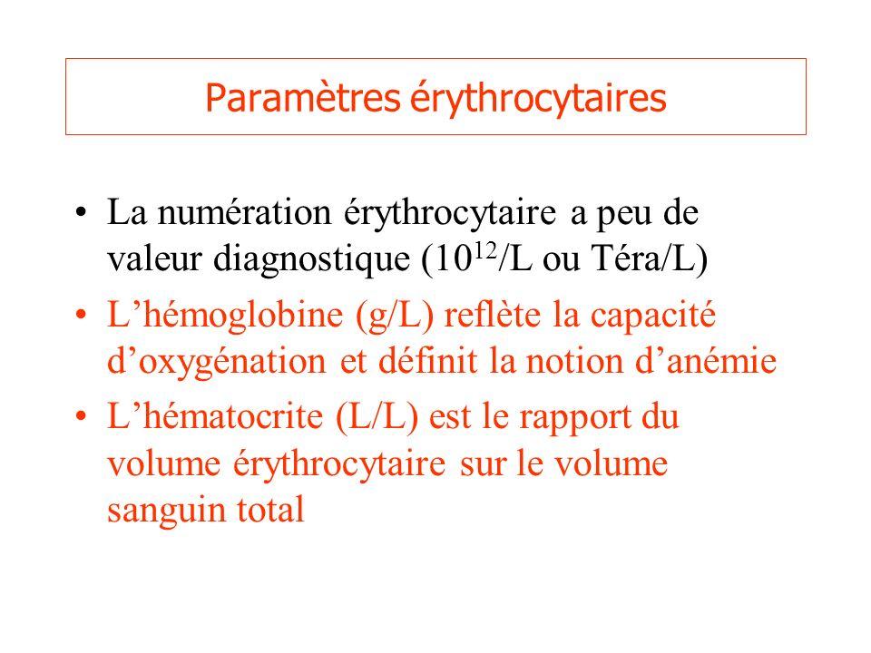 Paramètres érythrocytaires La numération érythrocytaire a peu de valeur diagnostique (10 12 /L ou Téra/L) Lhémoglobine (g/L) reflète la capacité doxyg