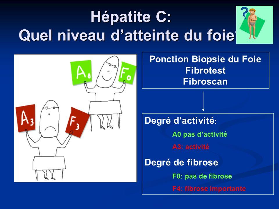 Hépatite C: Quel niveau datteinte du foie? Degré dactivité : A0 pas dactivité A3: activité Degré de fibrose F0: pas de fibrose F4: fibrose importante