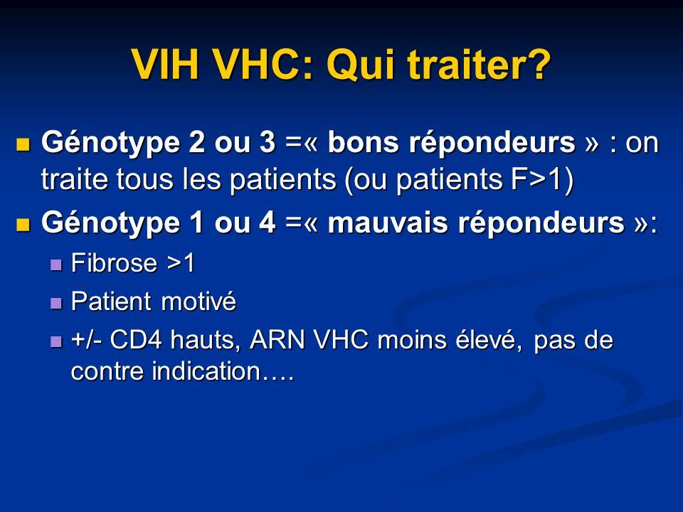 VIH VHC: Qui traiter? Génotype 2 ou 3 =« bons répondeurs » : on traite tous les patients (ou patients F>1) Génotype 2 ou 3 =« bons répondeurs » : on t
