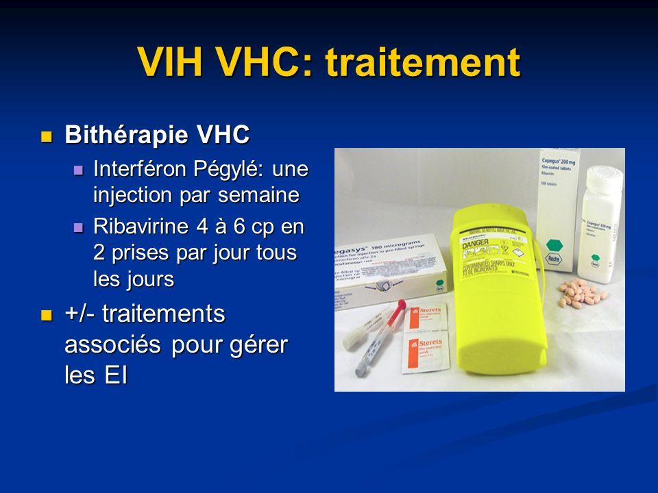 VIH VHC: traitement Bithérapie VHC Bithérapie VHC Interféron Pégylé: une injection par semaine Interféron Pégylé: une injection par semaine Ribavirine