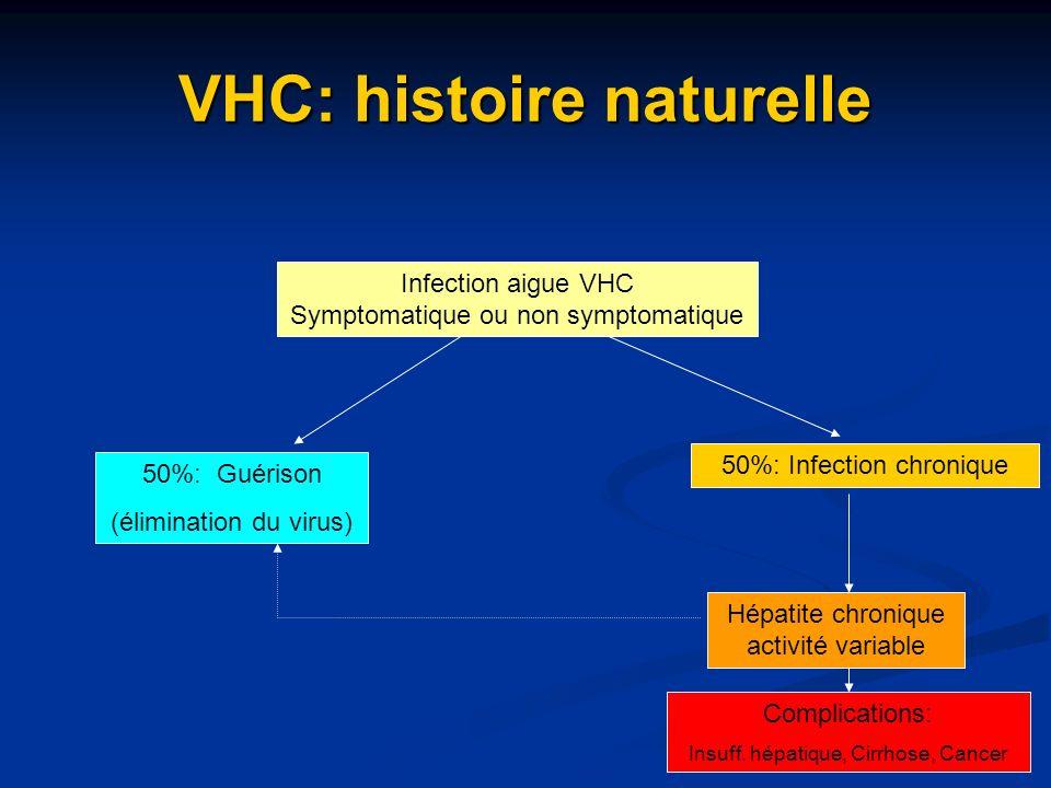 VHC: histoire naturelle Infection aigue VHC Symptomatique ou non symptomatique 50%: Guérison (élimination du virus) 50%: Infection chronique Hépatite