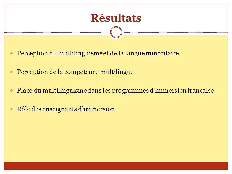 Résultats Perception du multilinguisme et de la langue minoritaire Perception de la compétence multilingue Place du multilinguisme dans les programmes