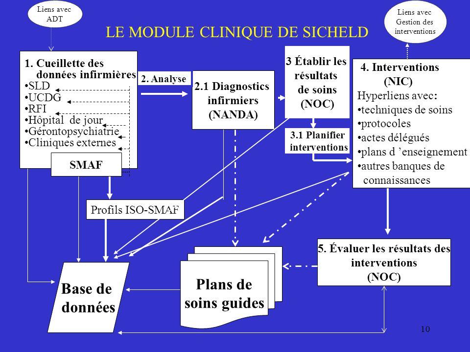 10 LE MODULE CLINIQUE DE SICHELD 5. Évaluer les résultats des interventions (NOC) Plans de soins guides 2.1 Diagnostics infirmiers (NANDA) 2. Analyse