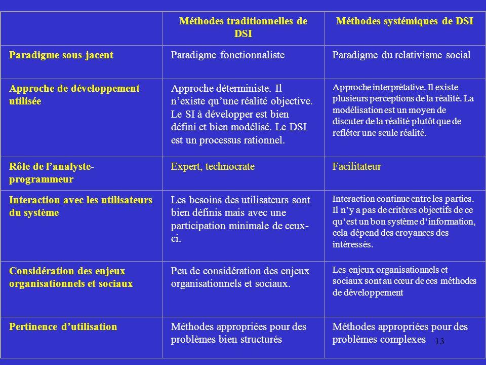 13 Méthodes traditionnelles de DSI Méthodes systémiques de DSI Paradigme sous-jacentParadigme fonctionnalisteParadigme du relativisme social Approche