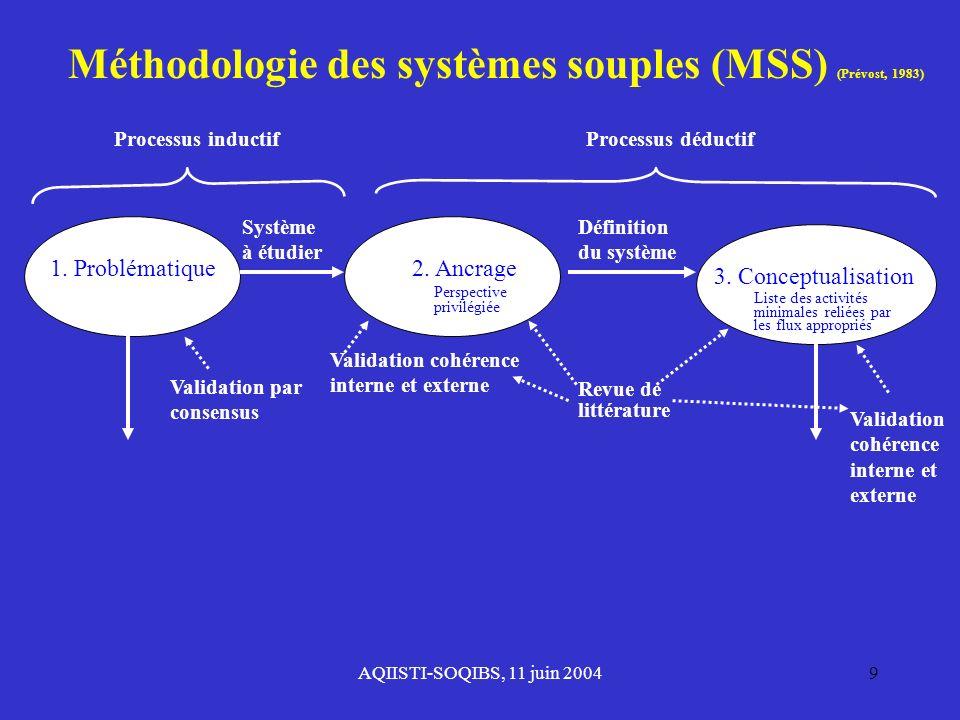 AQIISTI-SOQIBS, 11 juin 20049 Validation par consensus 1. Problématique Système à étudier Processus inductif Validation cohérence interne et externe 2