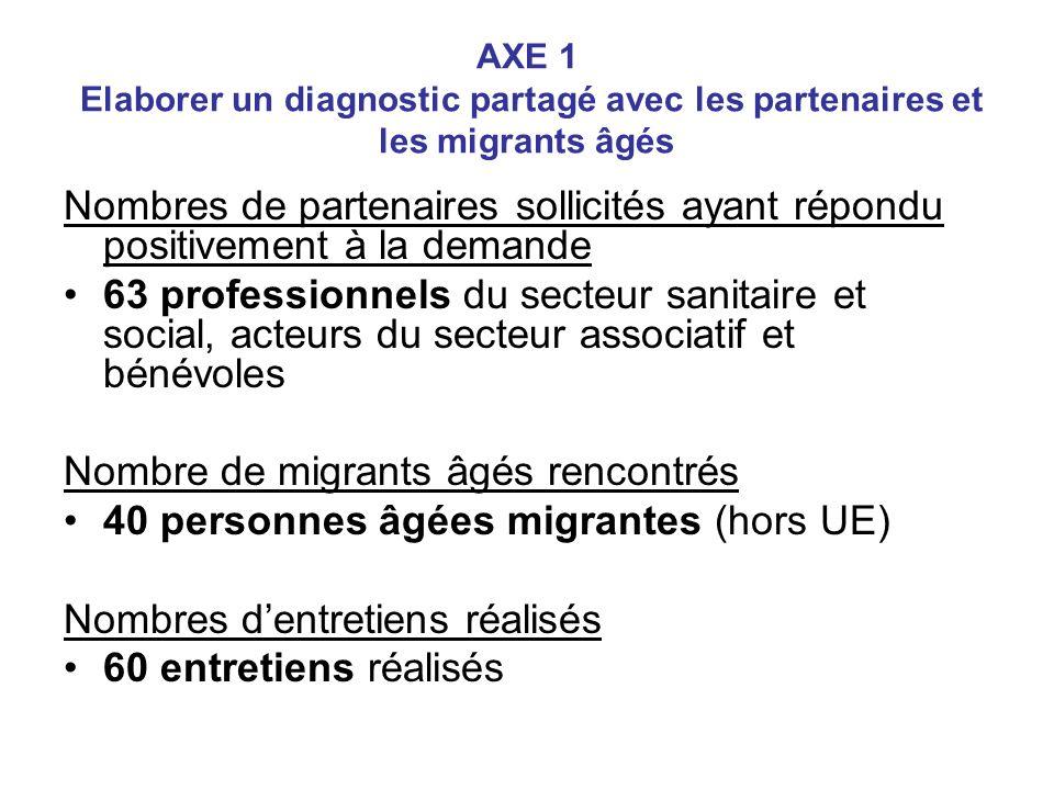 AXE 1 Elaborer un diagnostic partagé avec les partenaires et les migrants âgés Nombres de partenaires sollicités ayant répondu positivement à la deman