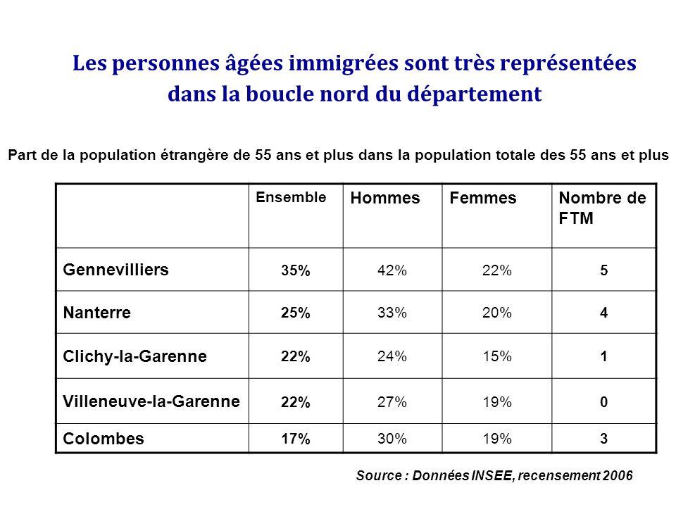 Les personnes âgées immigrées sont très représentées dans la boucle nord du département Ensemble HommesFemmesNombre de FTM Gennevilliers 35%42%22%5 Na