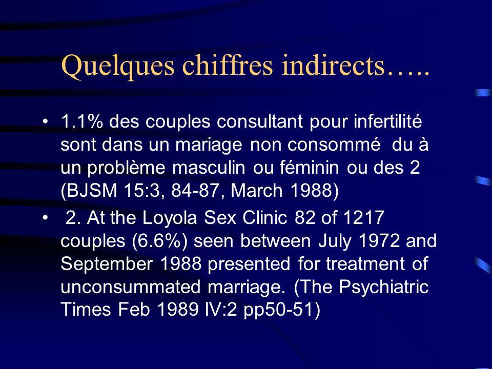 Les couples:le fautif Le patient désigné: 1.La femme « vaginique » ou « coincée » ou ayant eu des problèmes 2.Lhomme qui na pas dérection dans les moments sexuels EN TOUT CAS COUPABLE